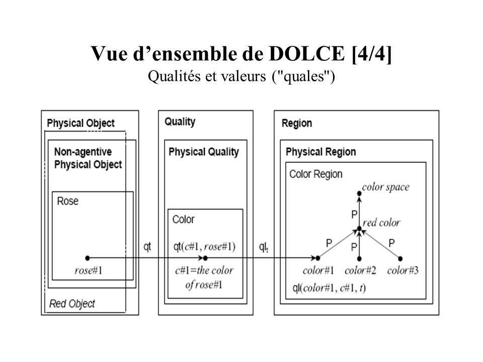 Vue d'ensemble de DOLCE [4/4] Qualités et valeurs ( quales )